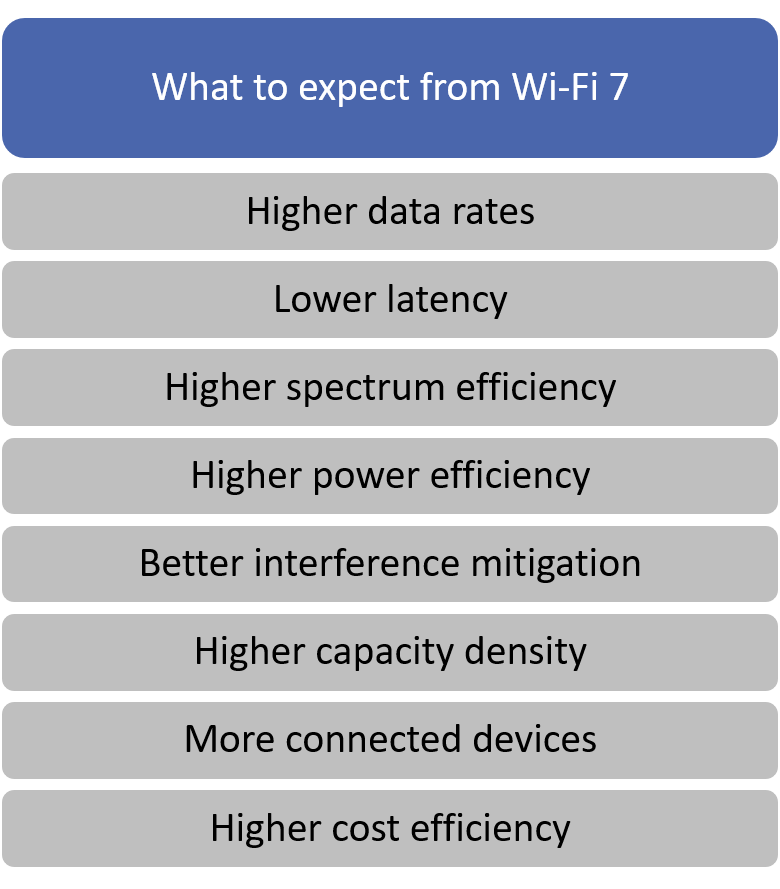 What to expect from Wi-Fi 7