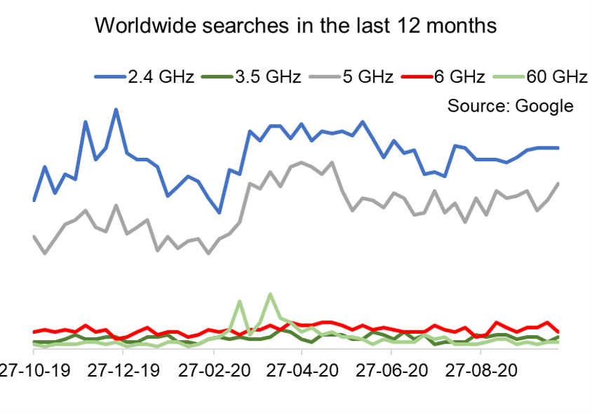 Worldwide searches in the last 12 months